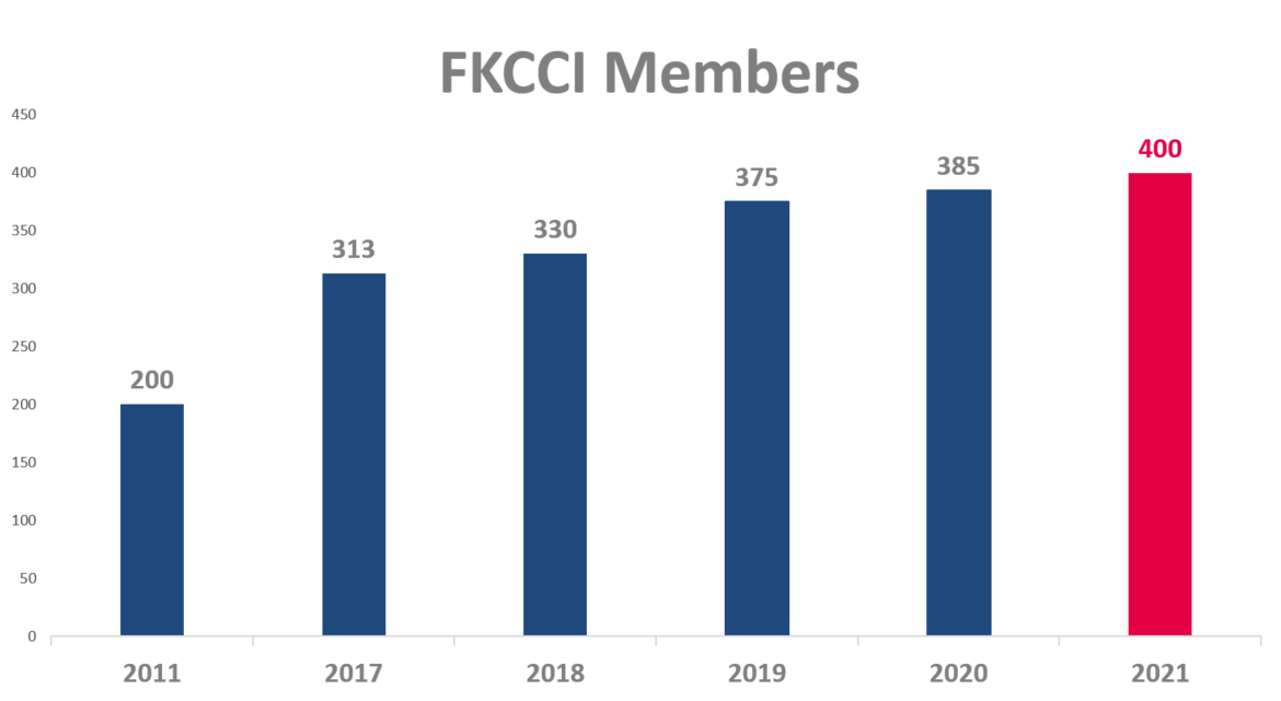 This is a milestone in the history of the French-Korean business community. In April 2021, FKCCI welcomed its 400th member!